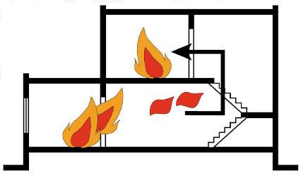 Tác dụng chống cháy của trần thạch cao